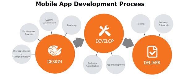 mobile apps dev